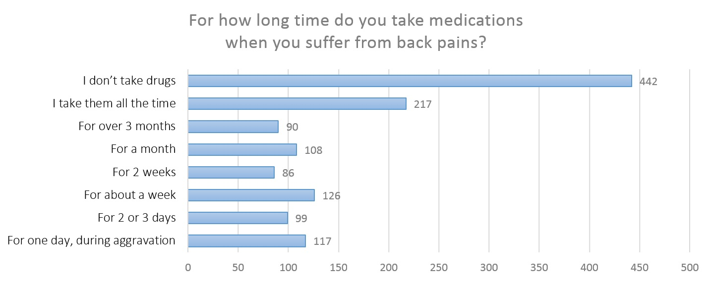 Use of medications for back pains